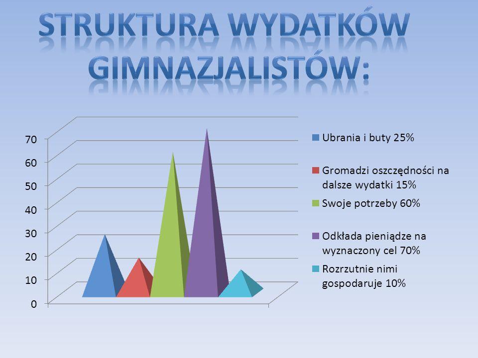 rednia kwota kieszonkowego wśród ankietowanych osób wynosi 45 zł. Ś