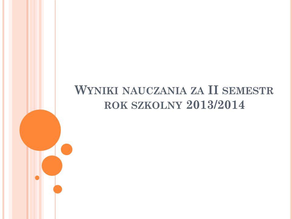 W YNIKI NAUCZANIA ZA II SEMESTR ROK SZKOLNY 2013/2014