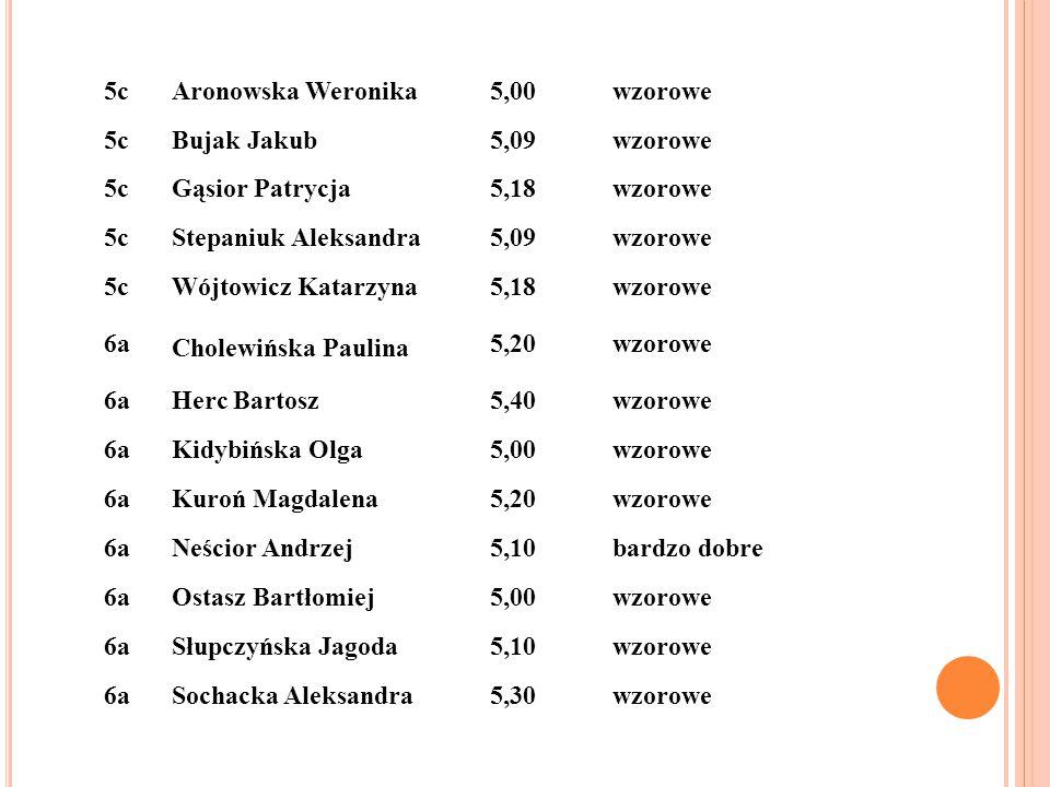 5cAronowska Weronika5,00wzorowe 5cBujak Jakub5,09wzorowe 5cGąsior Patrycja5,18wzorowe 5cStepaniuk Aleksandra5,09wzorowe 5cWójtowicz Katarzyna5,18wzoro
