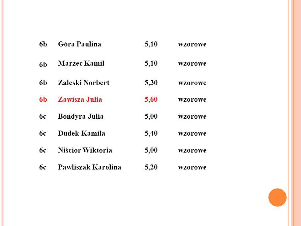 6bGóra Paulina5,10wzorowe 6b Marzec Kamil5,10wzorowe 6bZaleski Norbert5,30wzorowe 6bZawisza Julia5,60wzorowe 6cBondyra Julia5,00wzorowe 6cDudek Kamila