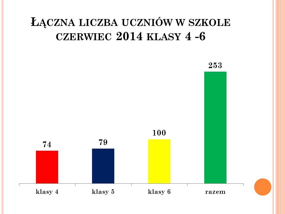 Ł ĄCZNA LICZBA UCZNIÓW W SZKOLE CZERWIEC 2014 KLASY 4 -6