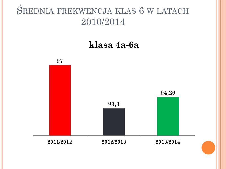 Ś REDNIA FREKWENCJA KLAS 6 W LATACH 2010/2014
