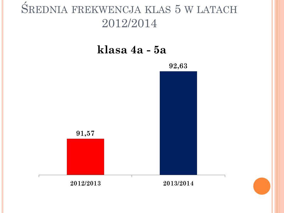 Ś REDNIA FREKWENCJA KLAS 5 W LATACH 2012/2014