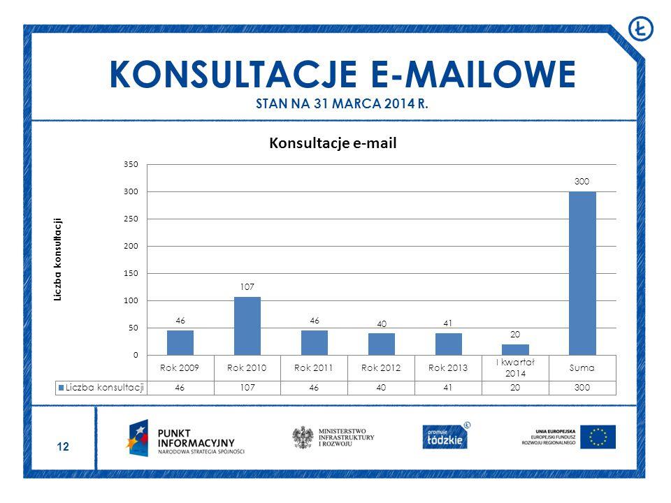 12 KONSULTACJE E-MAILOWE STAN NA 31 MARCA 2014 R.