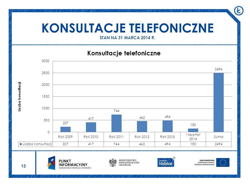 13 KONSULTACJE TELEFONICZNE STAN NA 31 MARCA 2014 R.
