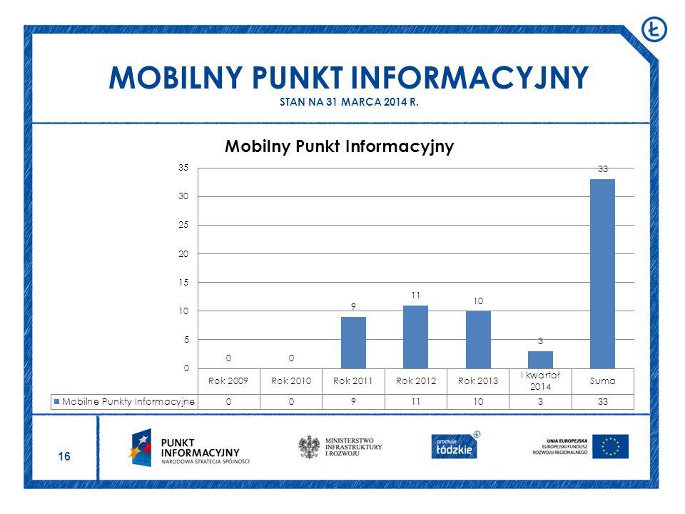 16 MOBILNY PUNKT INFORMACYJNY STAN NA 31 MARCA 2014 R.