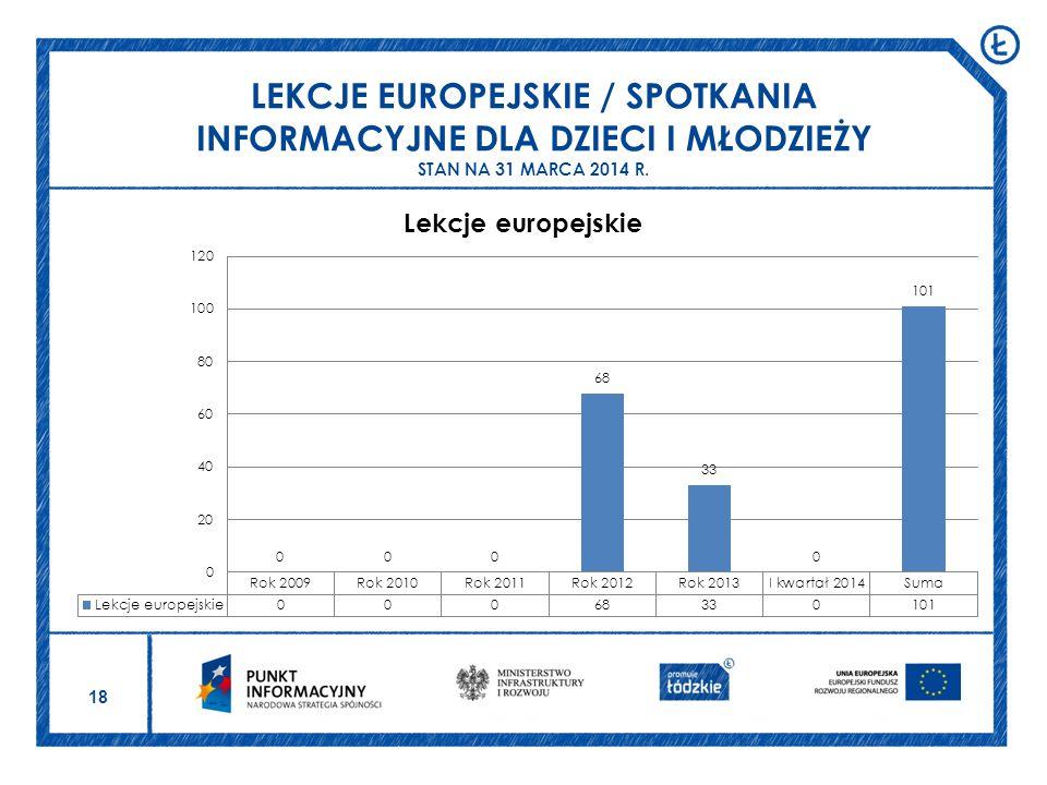 18 LEKCJE EUROPEJSKIE / SPOTKANIA INFORMACYJNE DLA DZIECI I MŁODZIEŻY STAN NA 31 MARCA 2014 R.