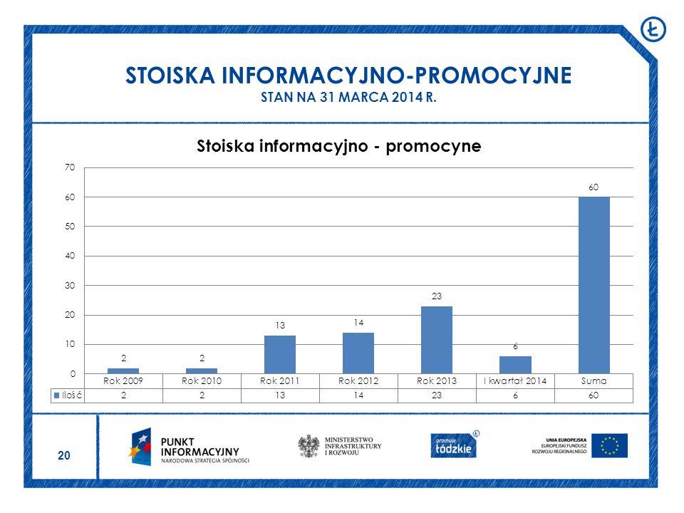20 STOISKA INFORMACYJNO-PROMOCYJNE STAN NA 31 MARCA 2014 R.