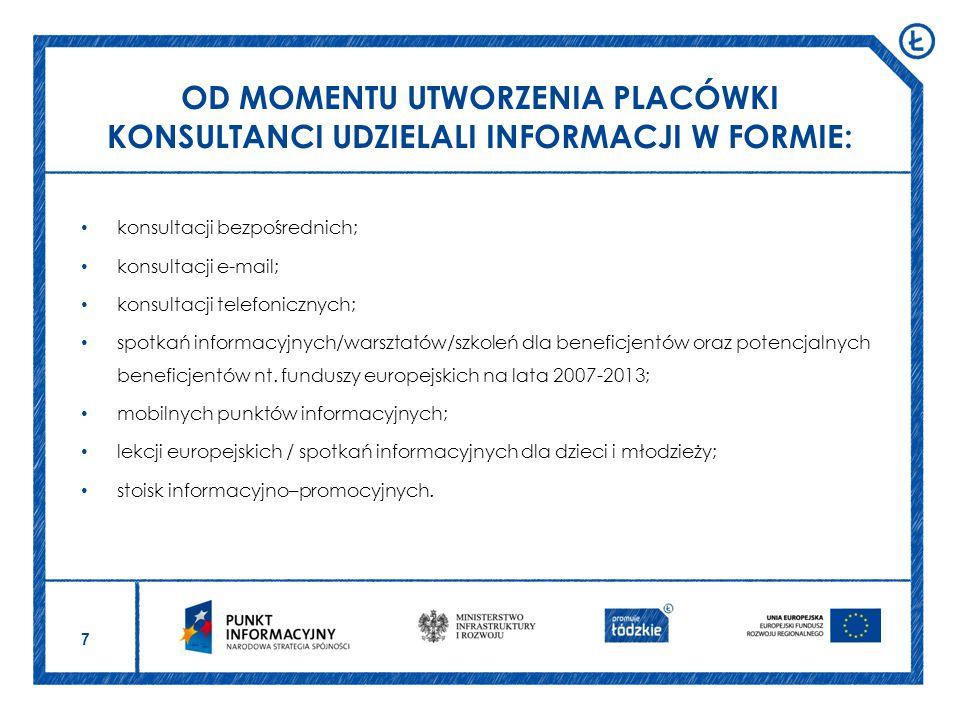 7 konsultacji bezpośrednich; konsultacji e-mail; konsultacji telefonicznych; spotkań informacyjnych/warsztatów/szkoleń dla beneficjentów oraz potencjalnych beneficjentów nt.