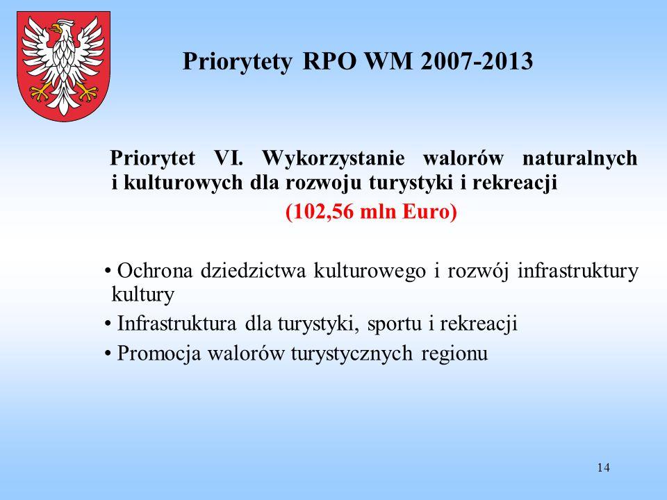 14 Priorytety RPO WM 2007-2013 Priorytet VI. Wykorzystanie walorów naturalnych i kulturowych dla rozwoju turystyki i rekreacji (102,56 mln Euro) Ochro