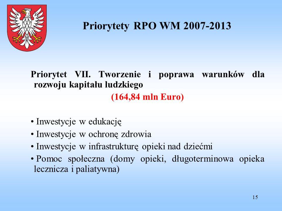 15 Priorytety RPO WM 2007-2013 Priorytet VII. Tworzenie i poprawa warunków dla rozwoju kapitału ludzkiego (164,84 mln Euro) Inwestycje w edukację Inwe