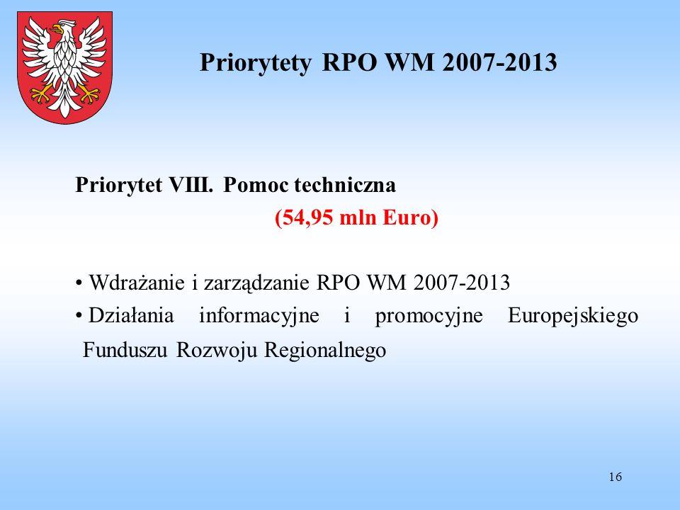 16 Priorytety RPO WM 2007-2013 Priorytet VIII. Pomoc techniczna (54,95 mln Euro) Wdrażanie i zarządzanie RPO WM 2007-2013 Działania informacyjne i pro