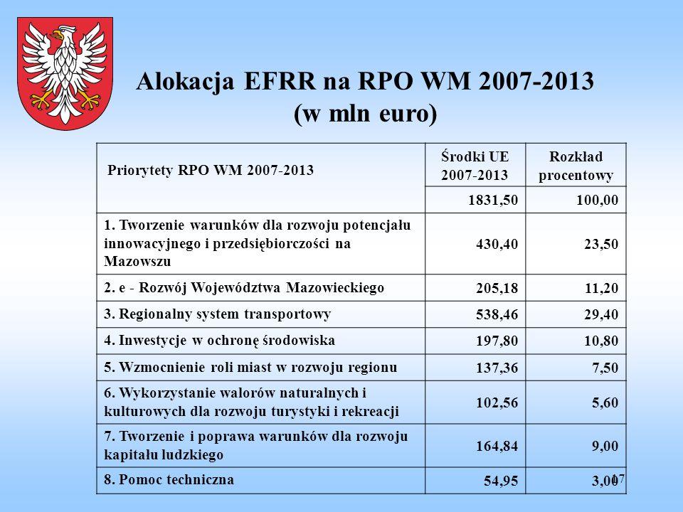 17 Alokacja EFRR na RPO WM 2007-2013 (w mln euro) Priorytety RPO WM 2007-2013 Środki UE 2007-2013 Rozkład procentowy 1831,50100,00 1. Tworzenie warunk