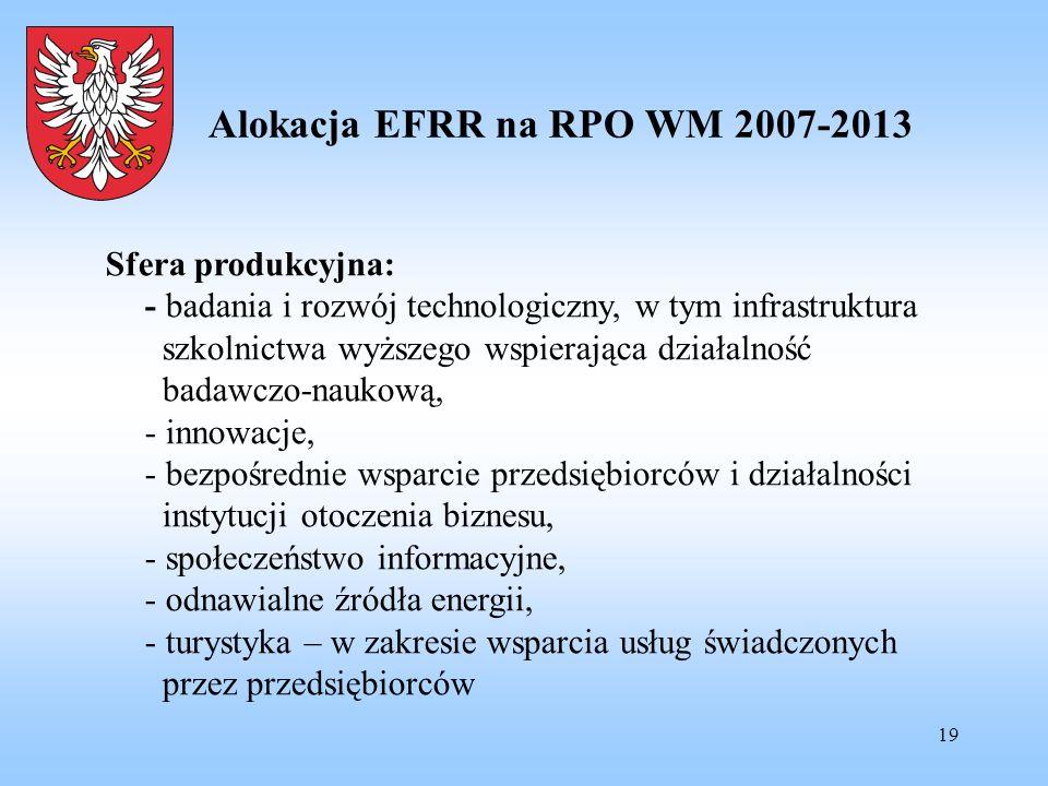 19 Alokacja EFRR na RPO WM 2007-2013 Sfera produkcyjna: - badania i rozwój technologiczny, w tym infrastruktura szkolnictwa wyższego wspierająca dział