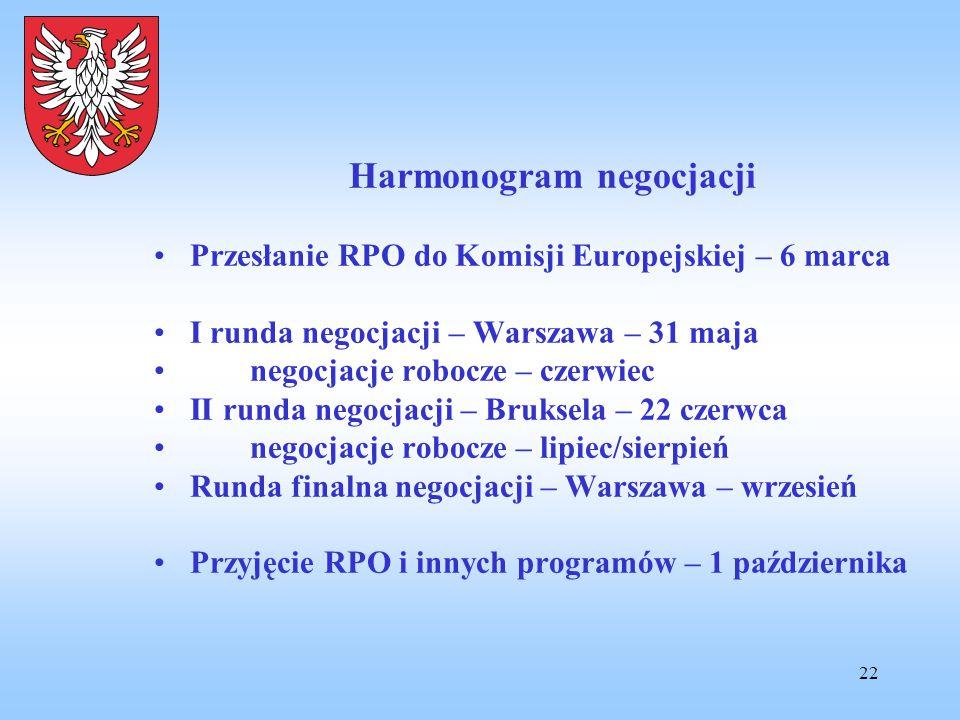22 Harmonogram negocjacji Przesłanie RPO do Komisji Europejskiej – 6 marca I runda negocjacji – Warszawa – 31 maja negocjacje robocze – czerwiec II ru