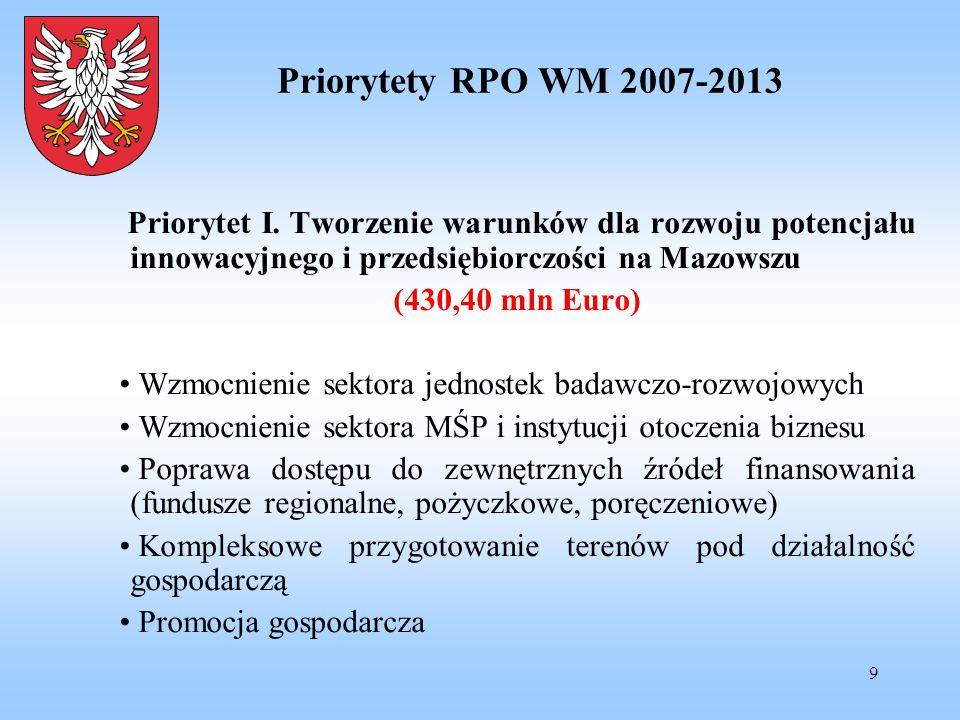 9 Priorytety RPO WM 2007-2013 Priorytet I. Tworzenie warunków dla rozwoju potencjału innowacyjnego i przedsiębiorczości na Mazowszu (430,40 mln Euro)