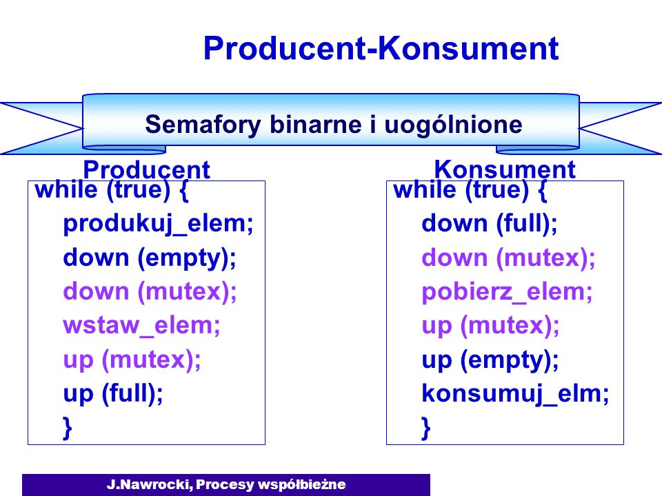 J.Nawrocki, Procesy współbieżne while (true) { produkuj_elem; down (empty); down (mutex); wstaw_elem; up (mutex); up (full); } Producent-Konsument Sem
