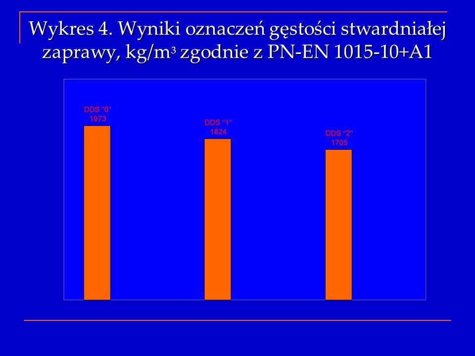 Wykres 4. Wyniki oznaczeń gęstości stwardniałej zaprawy, kg/m ³ zgodnie z PN-EN 1015-10+A1