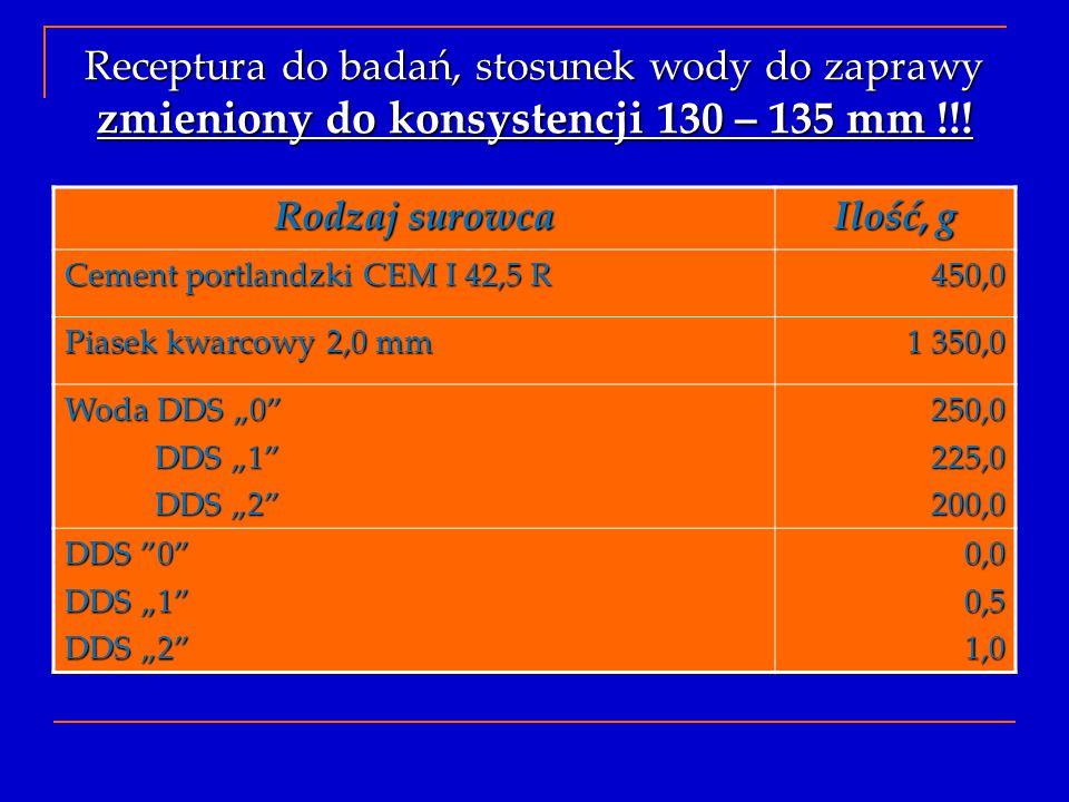 Receptura do badań, stosunek wody do zaprawy zmieniony do konsystencji 130 – 135 mm !!! Rodzaj surowca Ilość, g Cement portlandzki CEM I 42,5 R 450,0