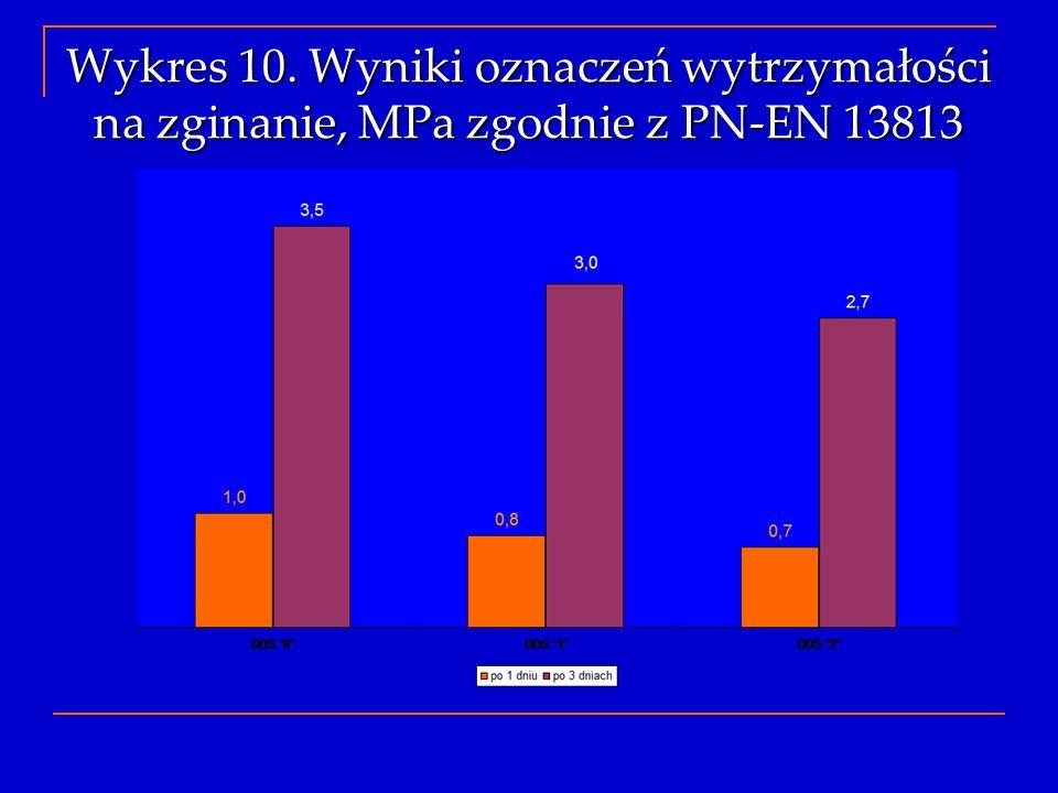 Wykres 10. Wyniki oznaczeń wytrzymałości na zginanie, MPa zgodnie z PN-EN 13813