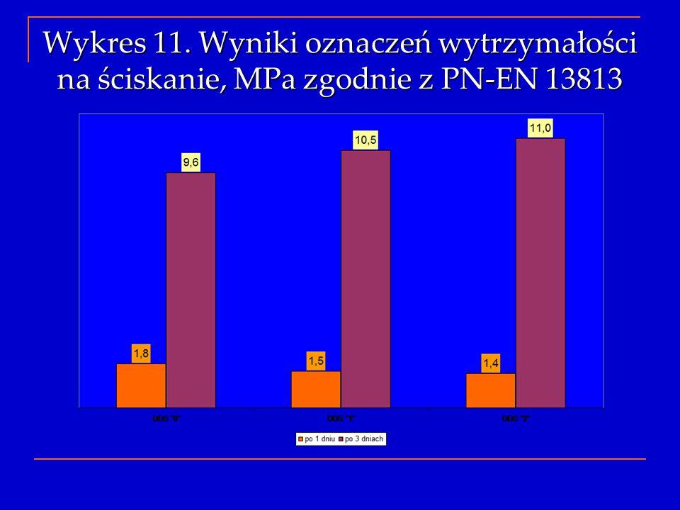 Wykres 11. Wyniki oznaczeń wytrzymałości na ściskanie, MPa zgodnie z PN-EN 13813