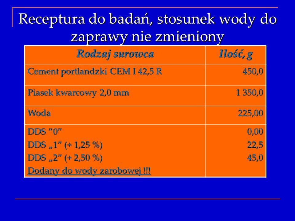 Receptura do badań, stosunek wody do zaprawy nie zmieniony Rodzaj surowca Ilość, g Cement portlandzki CEM I 42,5 R 450,0 Piasek kwarcowy 2,0 mm 1 350,