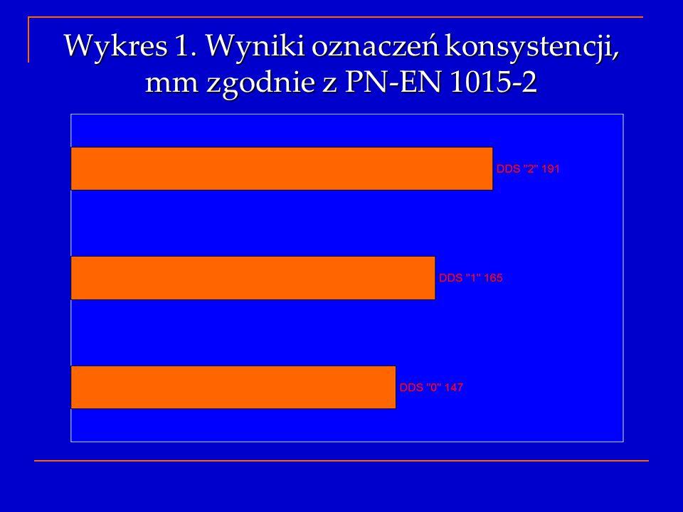 Wykres 1. Wyniki oznaczeń konsystencji, mm zgodnie z PN-EN 1015-2
