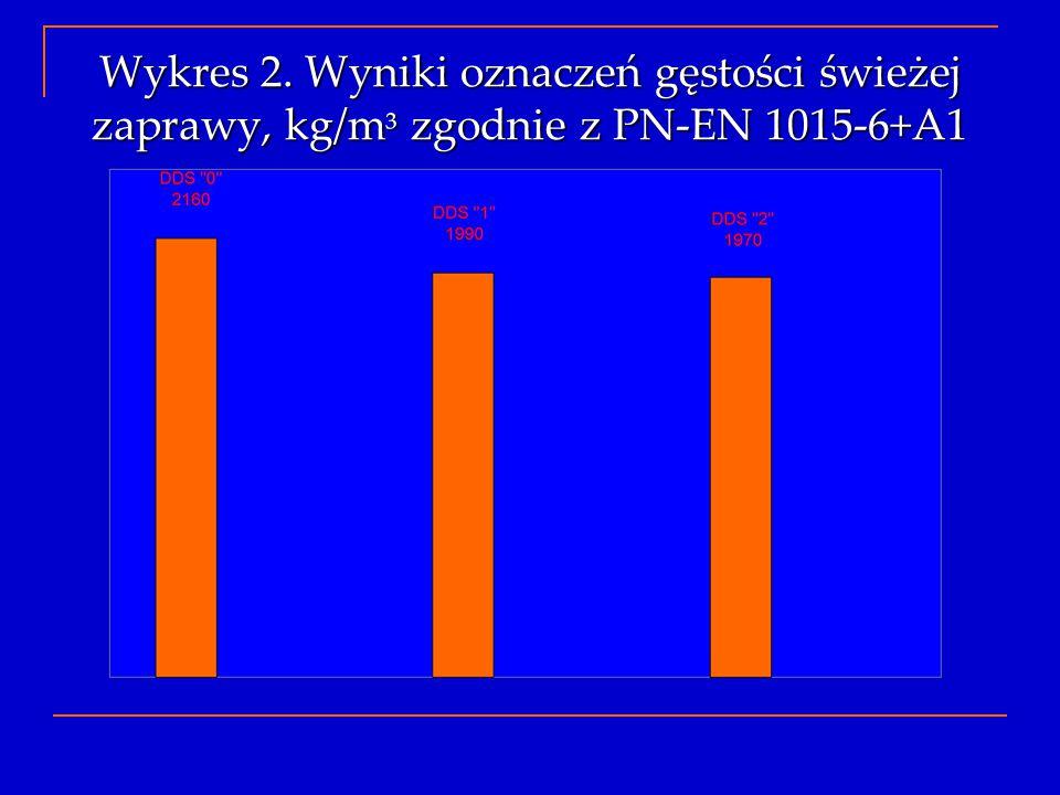 Wykres 2. Wyniki oznaczeń gęstości świeżej zaprawy, kg/m ³ zgodnie z PN-EN 1015-6+A1