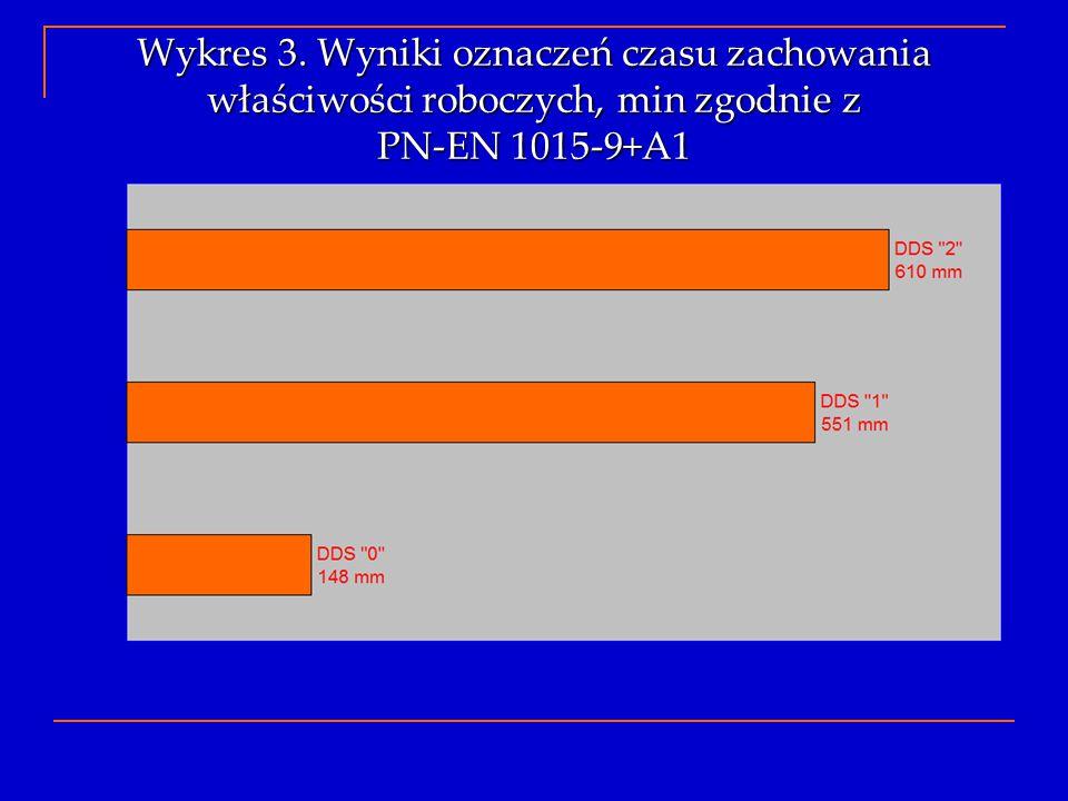 Wykres 3. Wyniki oznaczeń czasu zachowania właściwości roboczych, min zgodnie z PN-EN 1015-9+A1