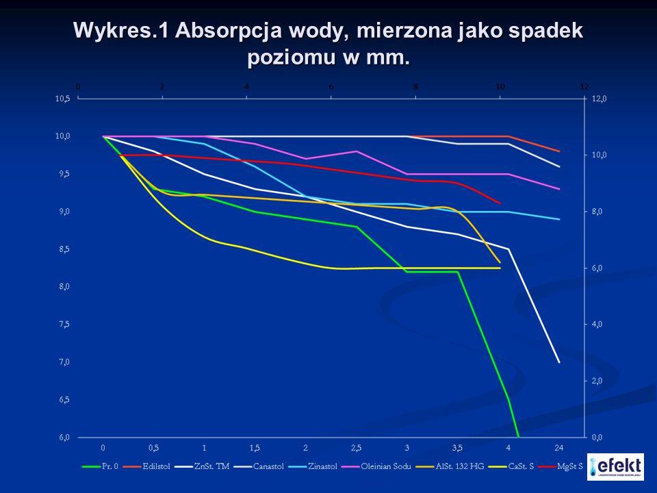 Wykres.1 Absorpcja wody, mierzona jako spadek poziomu w mm.