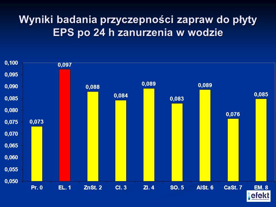 Wyniki badania przyczepności zapraw do płyty EPS po 24 h zanurzenia w wodzie