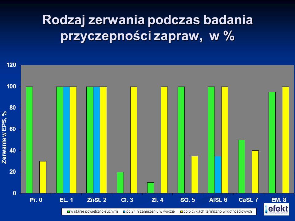 Rodzaj zerwania podczas badania przyczepności zapraw, w %