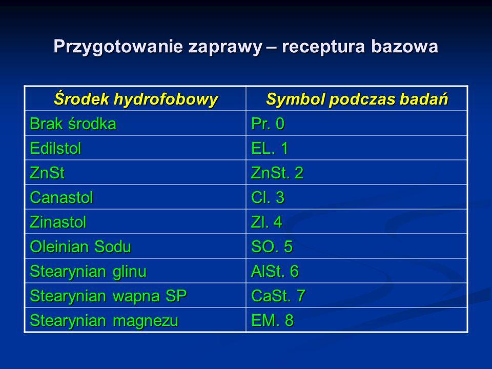 Przygotowanie zaprawy – receptura bazowa Środek hydrofobowy Symbol podczas badań Brak środka Pr. 0 Edilstol EL. 1 ZnSt ZnSt. 2 Canastol Cl. 3 Zinastol