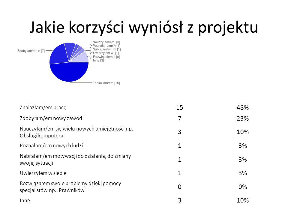 Jakie korzyści wyniósł z projektu Znalazłam/em pracę 1548% Zdobyłam/em nowy zawód 723% Nauczyłam/em się wielu nowych umiejętności np.. Obsługi kompute