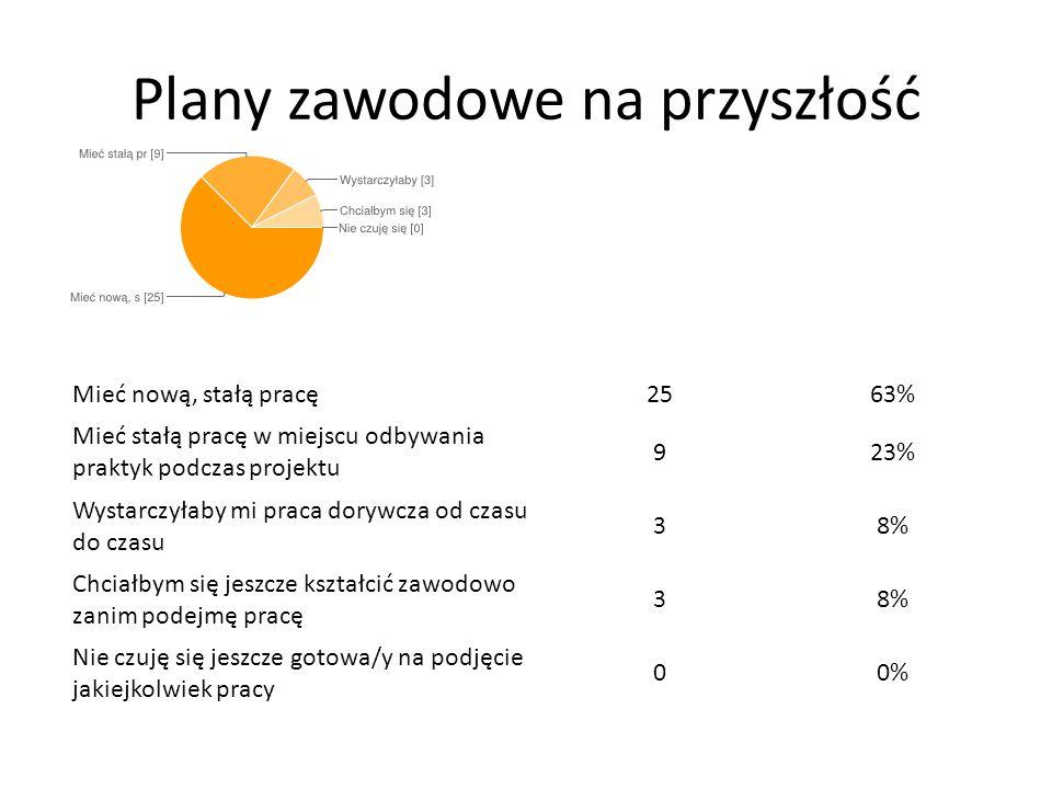 Plany zawodowe na przyszłość Mieć nową, stałą pracę2563% Mieć stałą pracę w miejscu odbywania praktyk podczas projektu 923% Wystarczyłaby mi praca dor