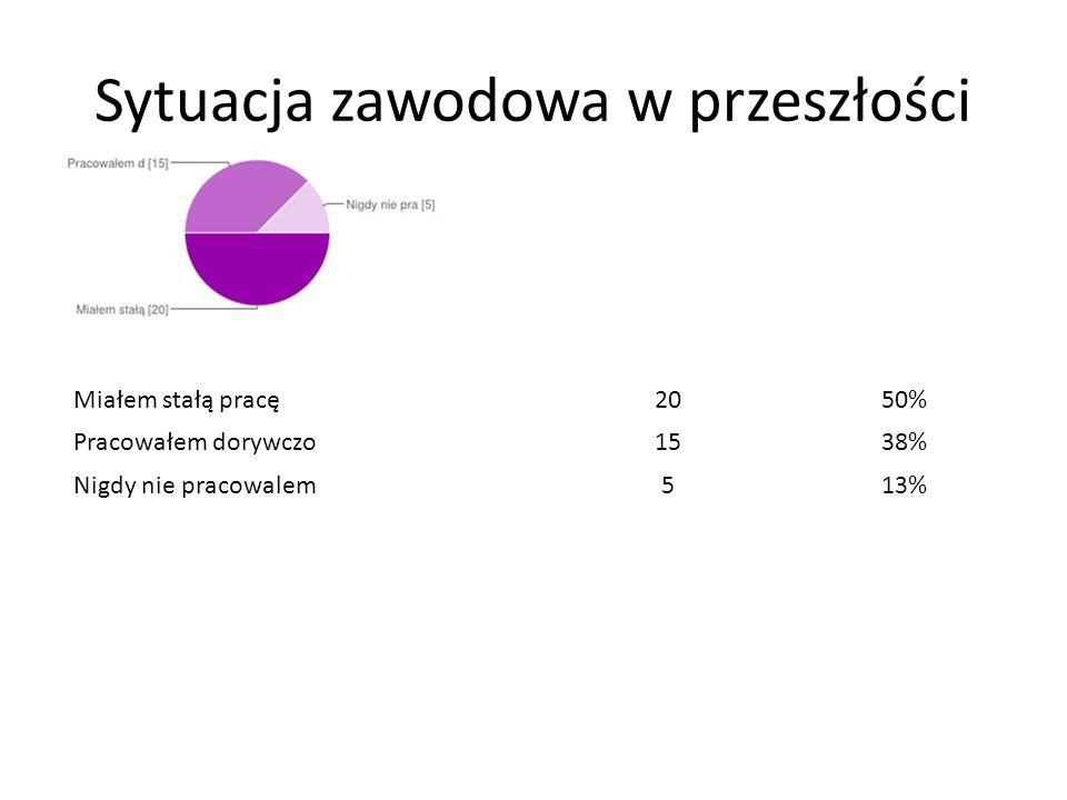 Skąd dowiedział się o projekcie Od pracownika socjalnego2564% Z ulotki/plakatu (np.