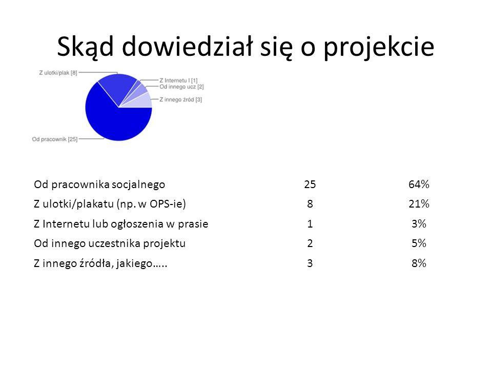 Skąd dowiedział się o projekcie Od pracownika socjalnego2564% Z ulotki/plakatu (np. w OPS-ie)821% Z Internetu lub ogłoszenia w prasie13% Od innego ucz
