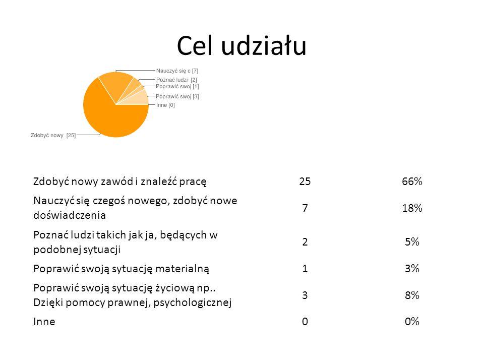 Oczekiwania związane z udziałem Organizator znajdzie mi pracę 1436% Ukończę kursy zawodowe, zdobędę nowy zawód 1436% Otrzymam pomoc prawną/Psychologiczną w rozwiązaniu moich problemów 38% Dostanę stypendium lub inną pomoc materialną 410% Zdobędę nowych znajomych, przyjaciół 25% Zdobędę nowe umiejętności, niekoniecznie zawodowe 13% Inne 13%