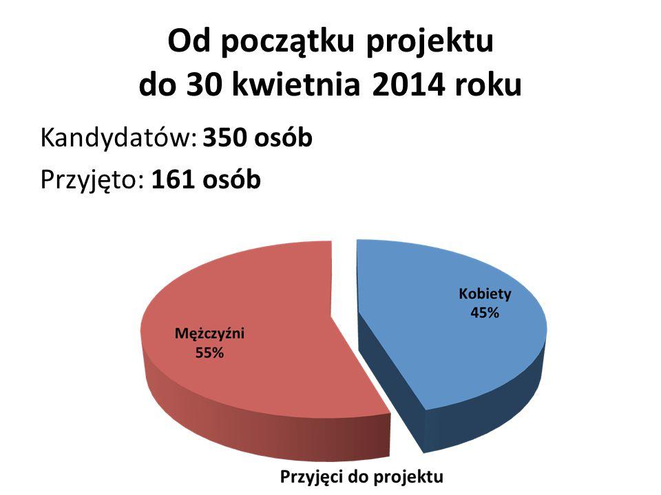 Od początku projektu do 30 kwietnia 2014 roku Kandydatów: 350 osób Przyjęto: 161 osób