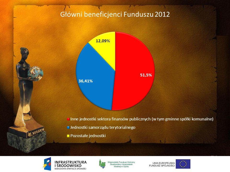 Główni beneficjenci Funduszu 2008