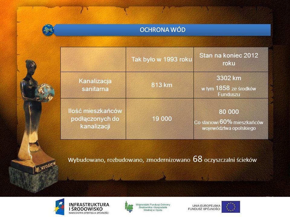 Udział Funduszu w finansowaniu programów realizowanych z udziałem środków UE do 31.12.2011 r.