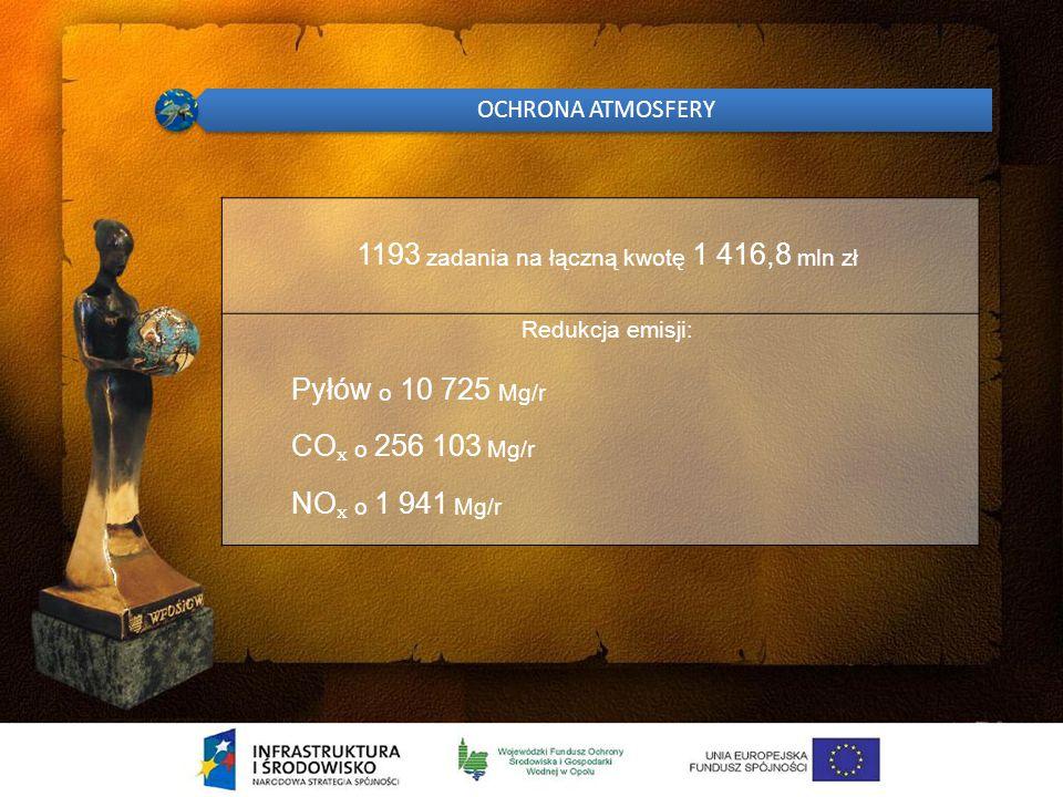 GOSPODARKA WODNA 82 zadania na łączną kwotę 1 326,5 mln zł 7 zbiorników retencyjnych w tym Włodzienin, Kluczbork, Michalice 22,6 km – wałów przeciwpowodziowych