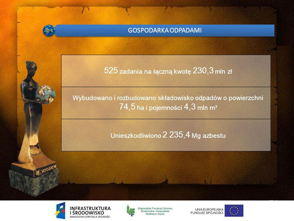 OCHRONA ATMOSFERY 1193 zadania na łączną kwotę 1 416,8 mln zł Redukcja emisji: Pyłów o 10 725 Mg/r CO o 256 103 Mg/r NO o 1 941 Mg/r