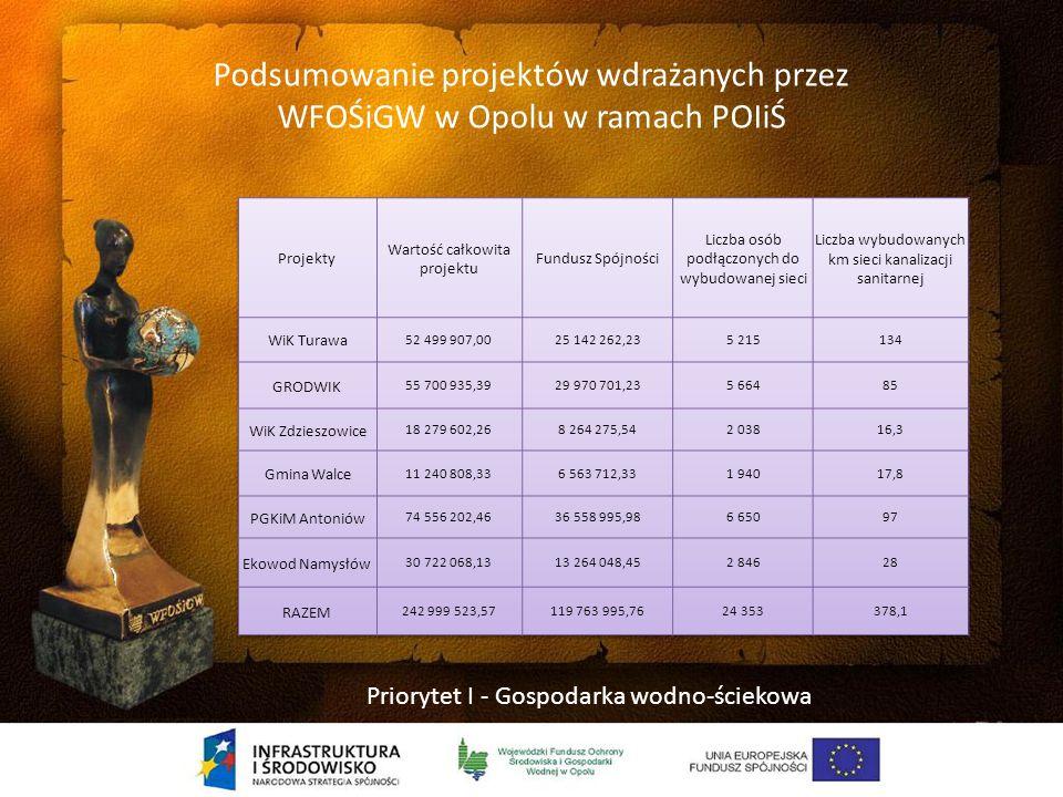 Wszystkie gminy w województwie opolskim mają na swoim terenie inwestycje dofinansowane ze środków Funduszu Przez dwadzieścia lat swojej działalności Wojewódzki Fundusz Ochrony Środowiska i Gospodarki Wodnej w Opolu dofinansował 2 806 inwestycji proekologicznych na terenie naszego województwa
