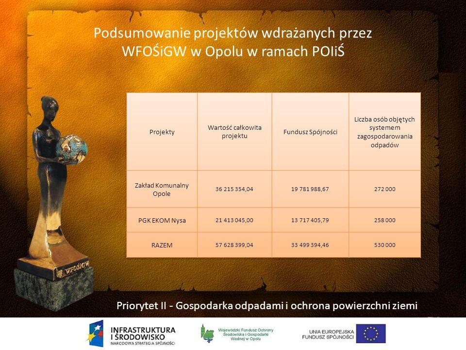 Podsumowanie projektów wdrażanych przez WFOŚiGW w Opolu w ramach POIiŚ Priorytet I - Gospodarka wodno-ściekowa