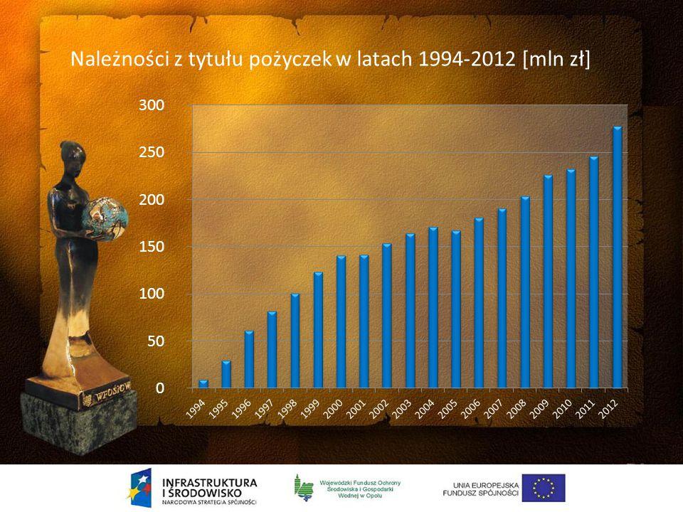 Przychody z tytułu opłat i kar oraz wypłacone pożyczki i dotacje w latach 1994 – 2012 [mln zł]