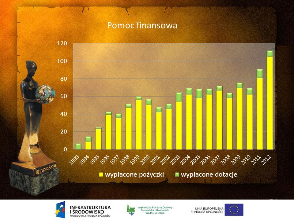 OCHRONA WÓD Tak było w 1993 roku Stan na koniec 2012 roku Kanalizacja sanitarna 813 km 3302 km w tym 1858 ze środków Funduszu Ilość mieszkańców podłączonych do kanalizacji 19 000 80 000 Co stanowi 60% mieszkańców województwa opolskiego Wybudowano, rozbudowano, zmodernizowano 68 oczyszczalni ścieków