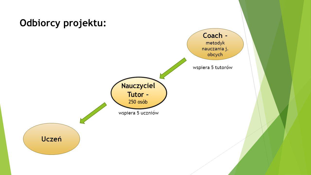 Odbiorcy projektu: wspiera 5 uczniów Coach - metodyk nauczania j. obcych Uczeń wspiera 5 tutorów