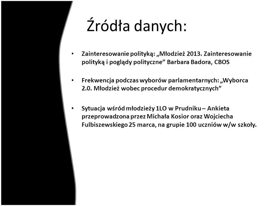 """Zainteresowanie polityką: """"Młodzież 2013."""
