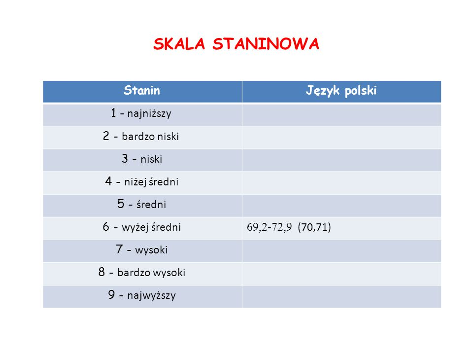 SKALA STANINOWA StaninJęzyk polski 1 - najniższy 2 - bardzo niski 3 - niski 4 - niżej średni 5 - średni 6 - wyżej średni 69,2-72,9 (70,71) 7 - wysoki 8 - bardzo wysoki 9 - najwyższy